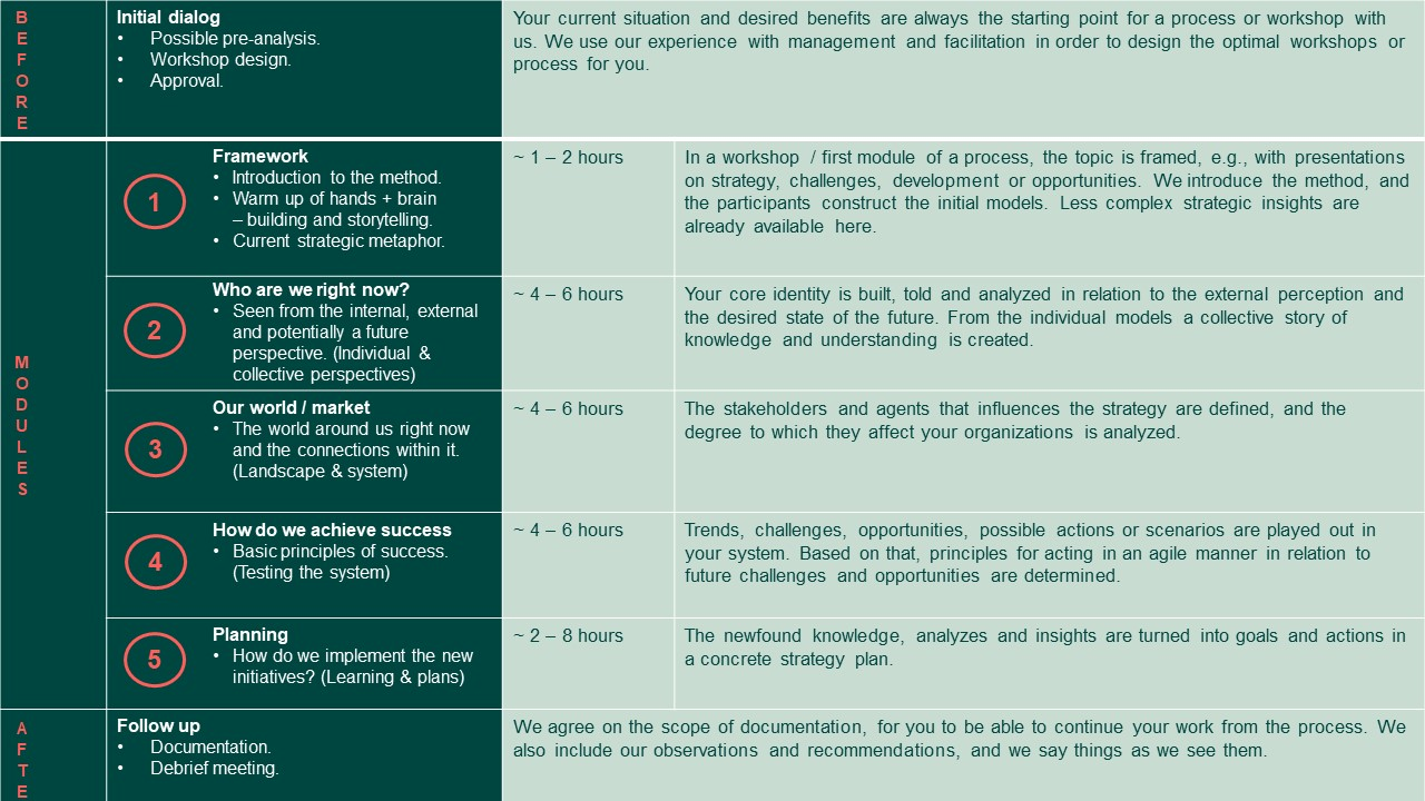 Strategy development - Model - Our basic model