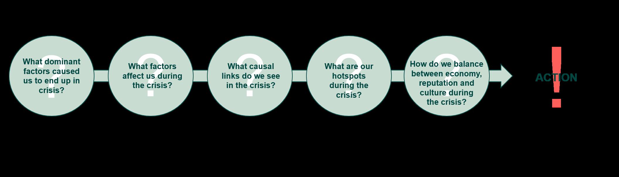 Change management - 5 afdækkende spørgsmål