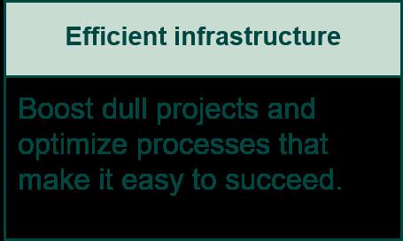 Boks 7 – Effective infrastructure