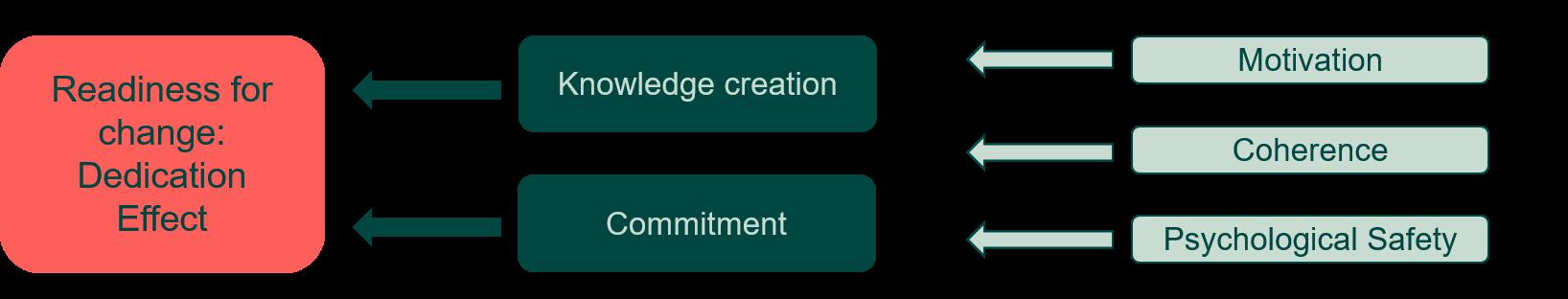 Change management - Inthrface - Forandringsparathed