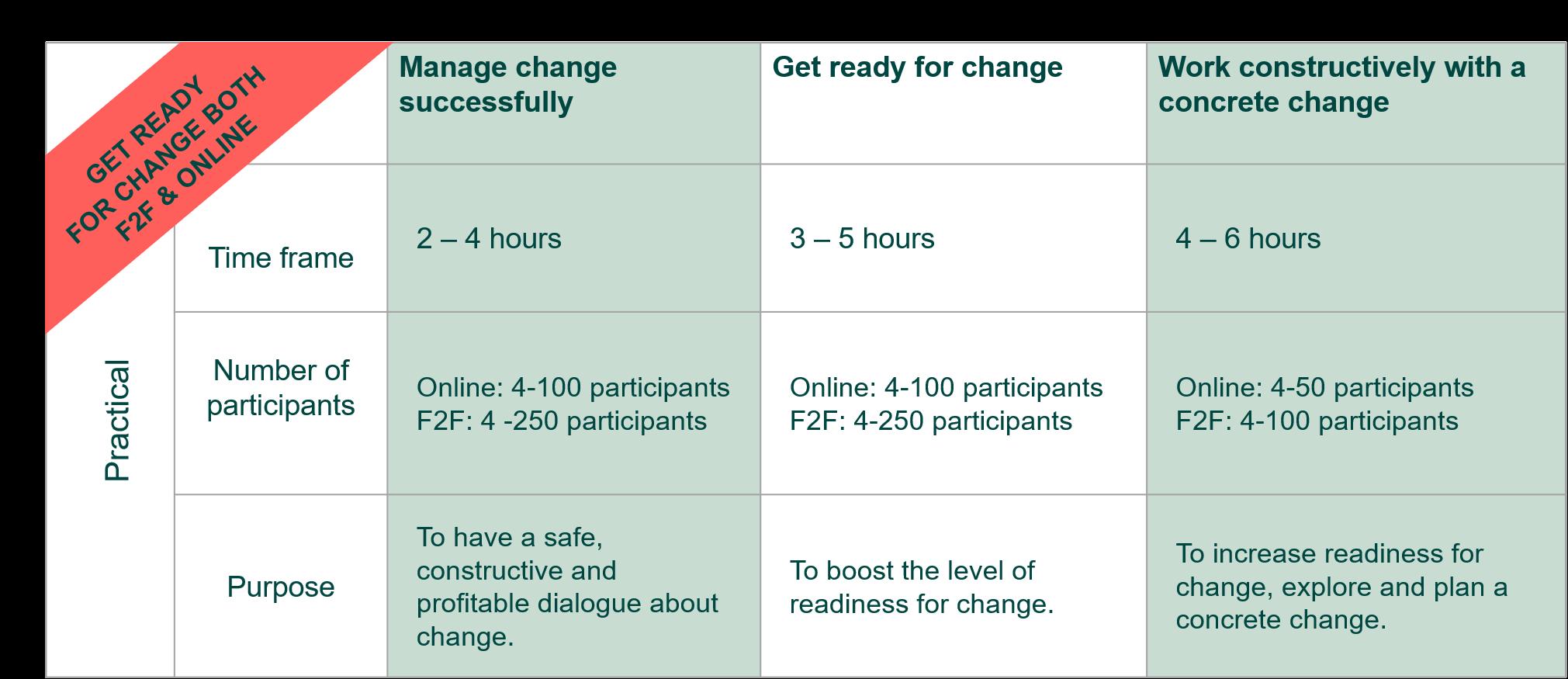 Change management - Rammerne for workshops