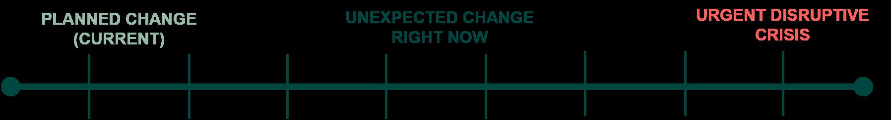 Inthrface - Model - Hvordan ser jeres komplekse forandring ud lige nu