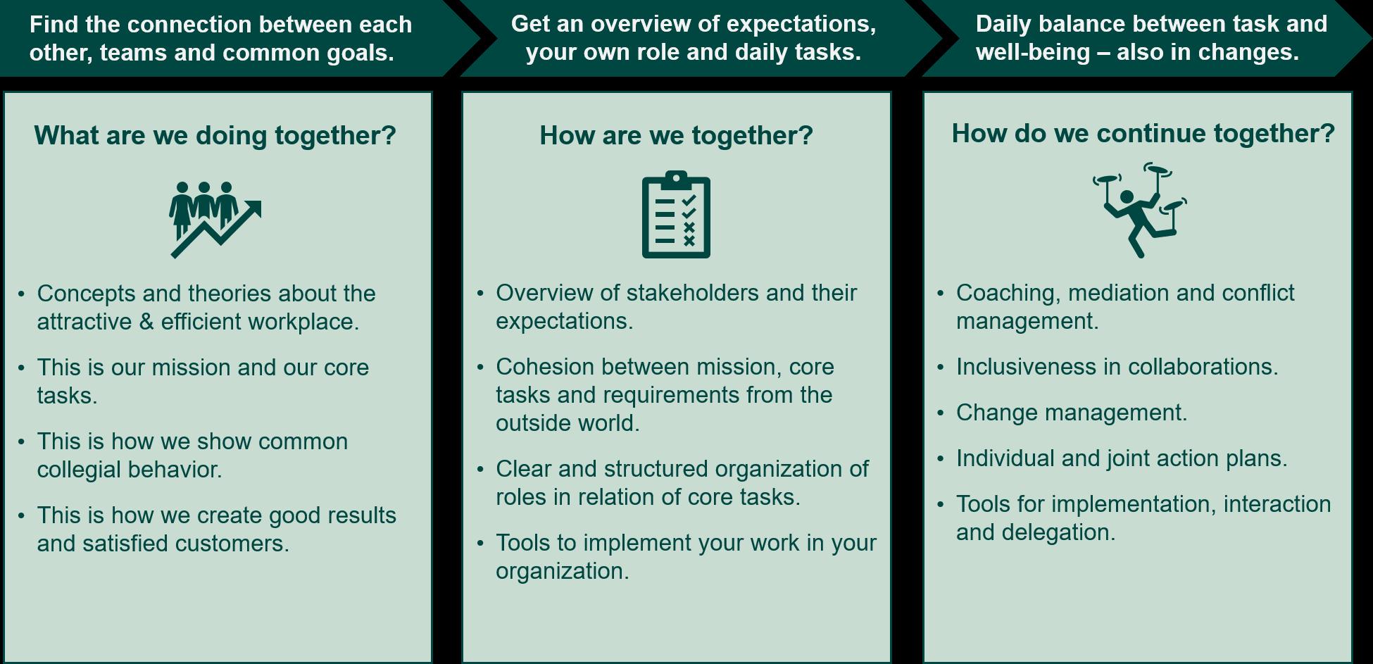 workplaces - Effektive erfaringer