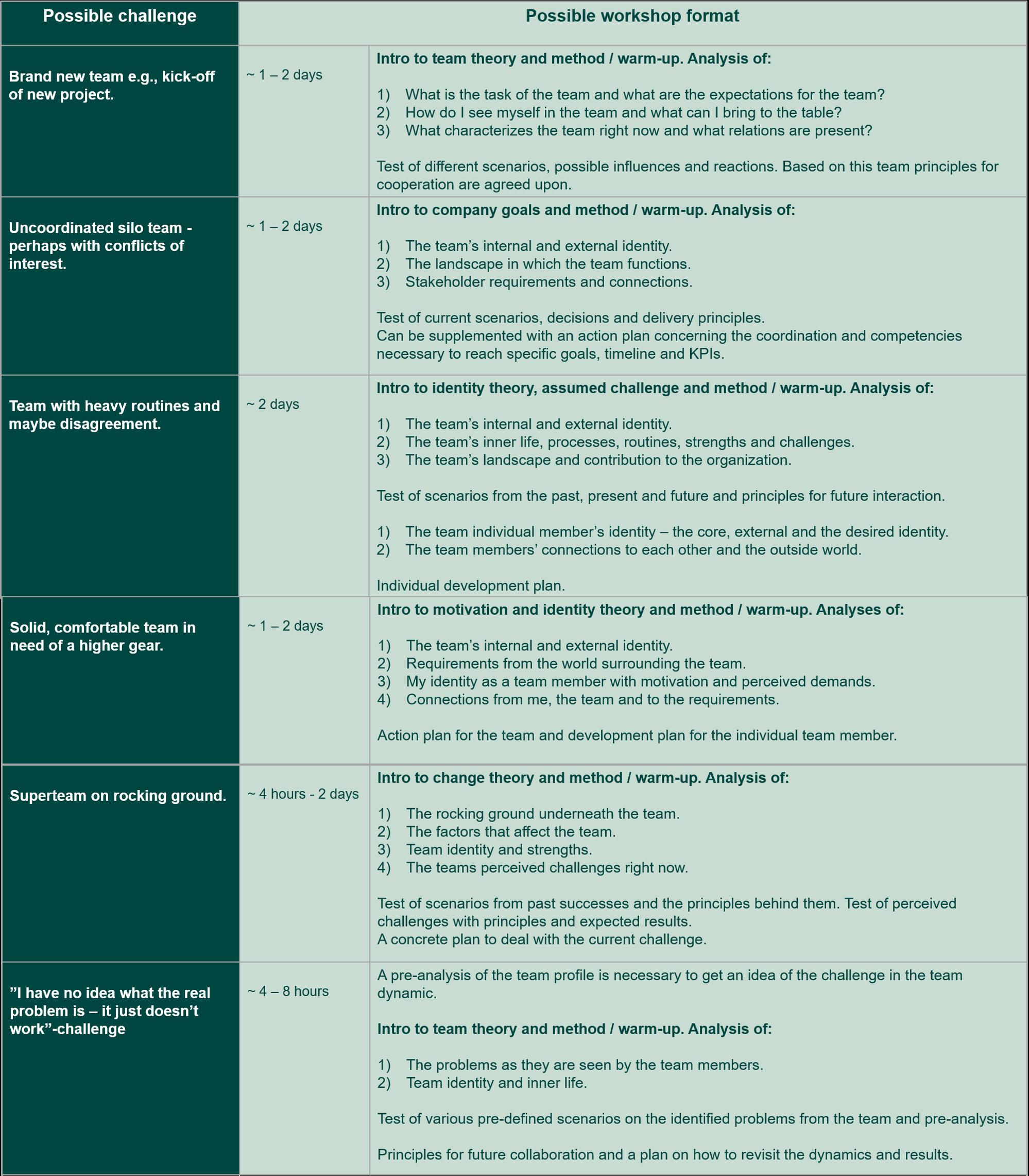 Different workshop formats