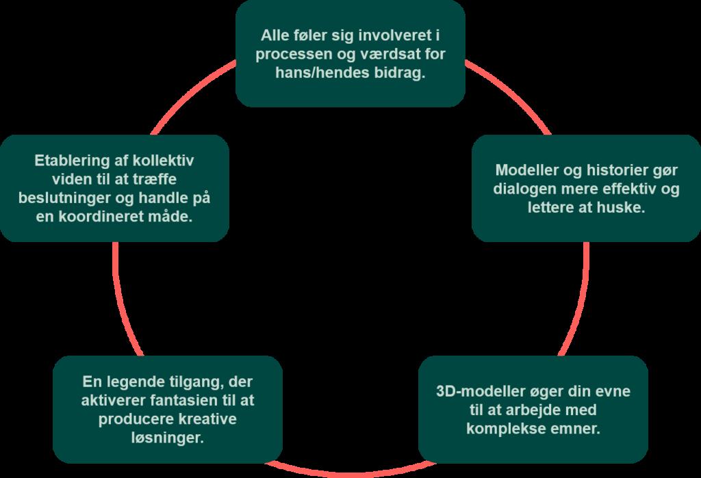 Fem fordele ved LSP