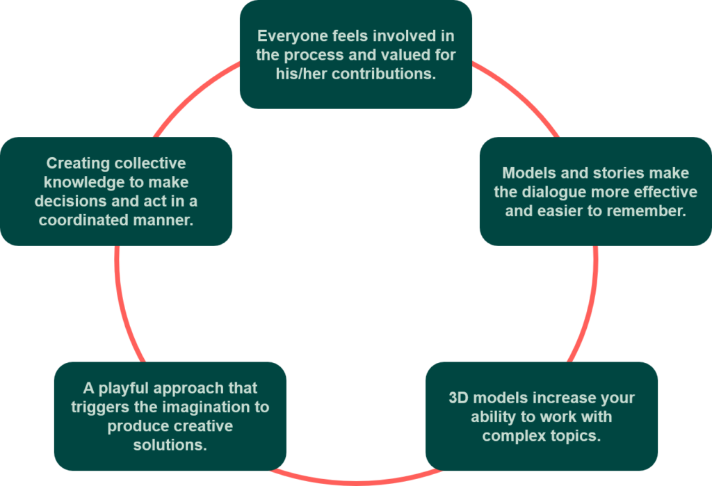 Five advantages about LSP
